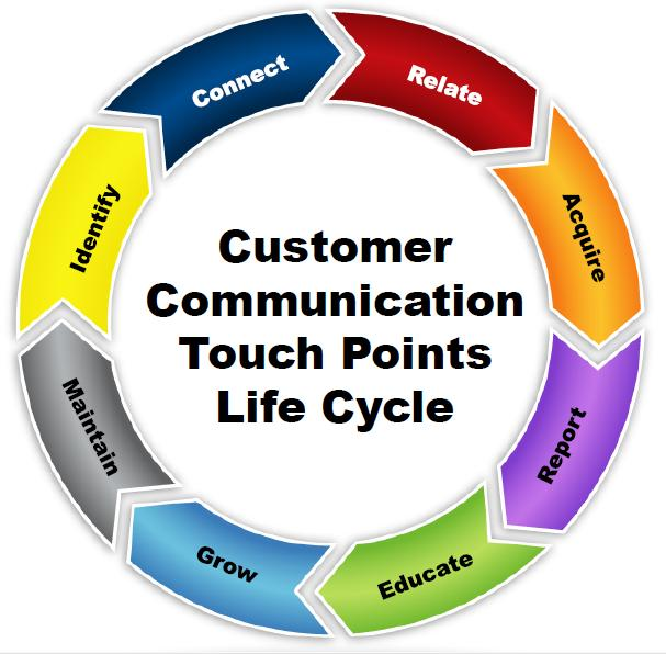 Customer Touchpoint Life Cycle